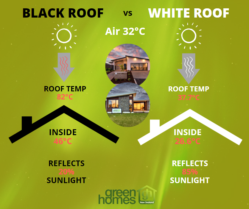 Light vs dark roof